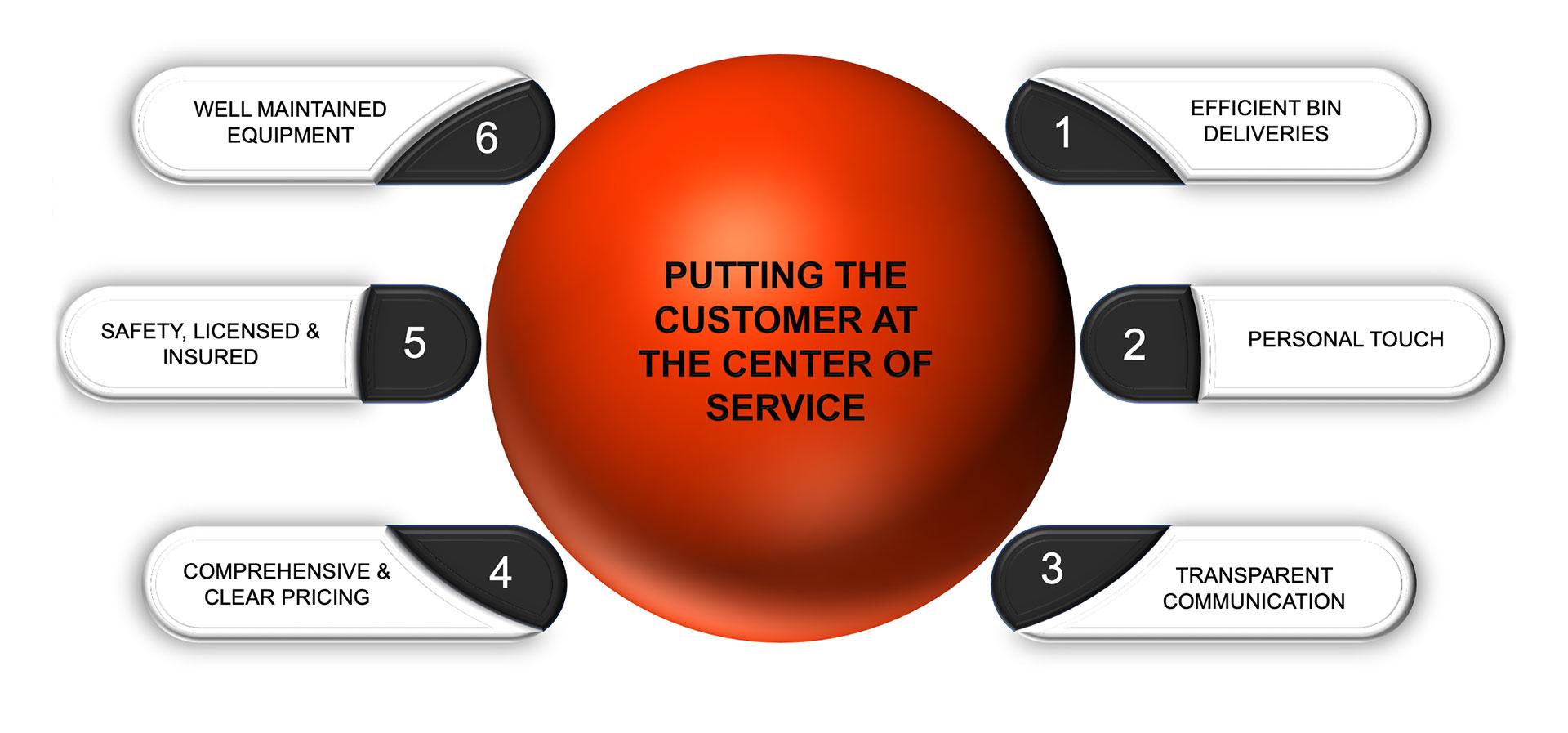 Bin Rental Service Standards